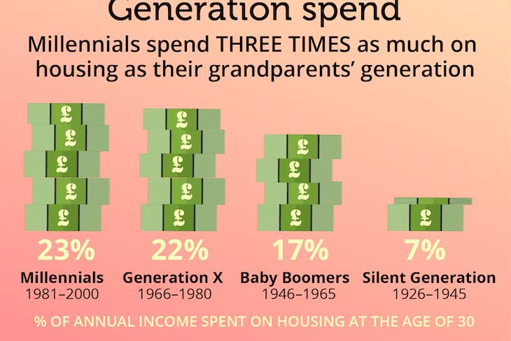 47_Generation_spend-01